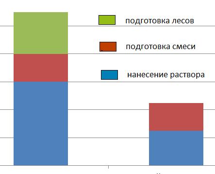 Диаграмма временных затрат при работе с штукатурными смесями