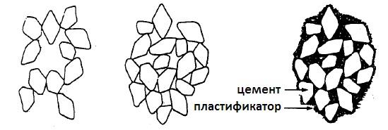 пластификатор в пескобетоне