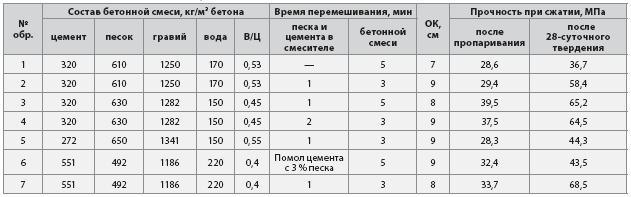 Составы бетонных смесей и результаты испытаний бетона.